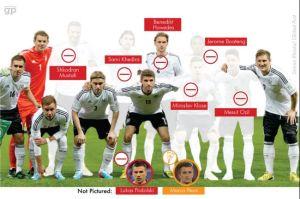 Como seria a seleção alemã da Copa-2014 sem os imigrantes e descendentes. Crédito: Global Post