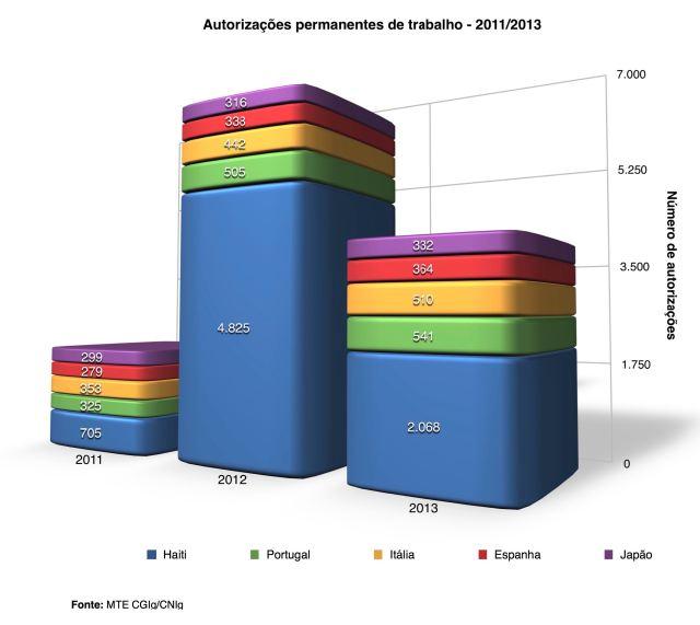 Gráfico mostra evolução das autorizações de trabalho para imigrantes entre 2011 e 2013. Crédito: MTE/CNIg