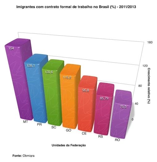 Imigrantes com contrato formal de trabalho no Brasil entre 2011 e 2013. Crédito: OBMigra