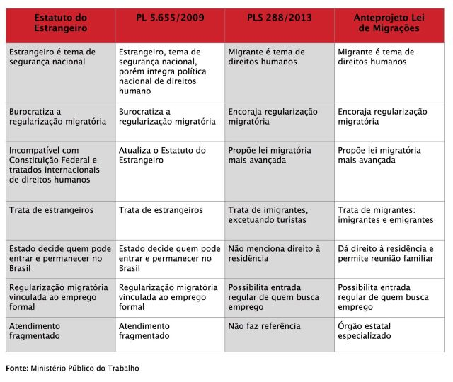 Quadro comparativo entre os projetos de lei de imigração Crédito: Ministério Público do Trabalho